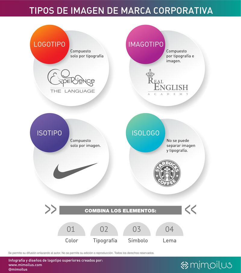 Como se diseña un logotipo, clases de logotipos y elementos que forman una imagen de marca corporativa