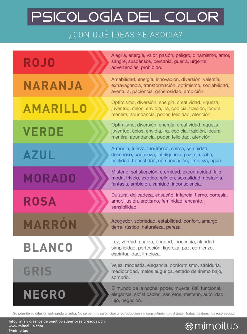 Infografía de Sicología del color. Consejos para diseñar un logotipo