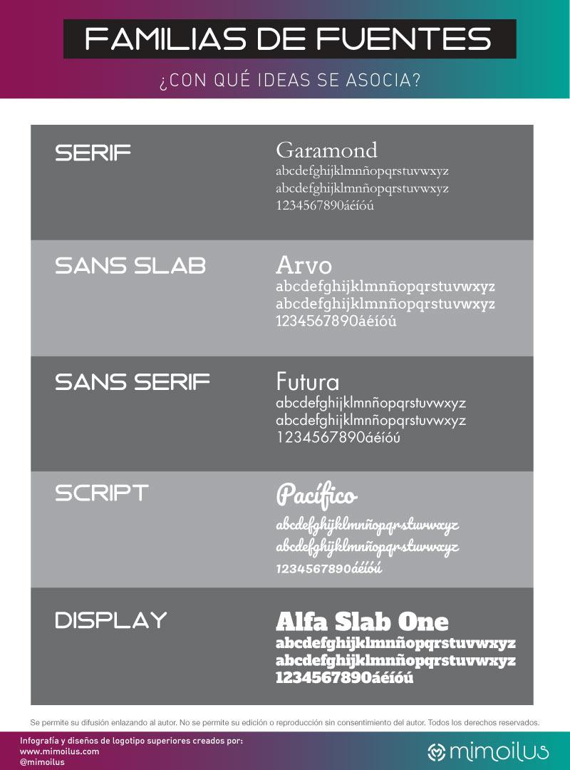 Infografía, familias de fuentes tipográficas para crear tu imagen corporativa