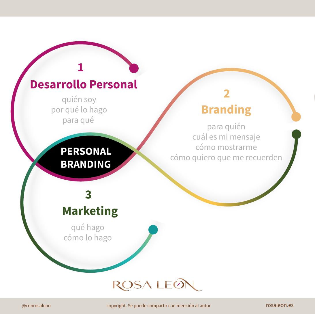 Cómo se crea y qué es personal branding - infografía al estilo Rosa León diseñadora y consultora de marca personal | Personal Branding Studio | rosaleon.es